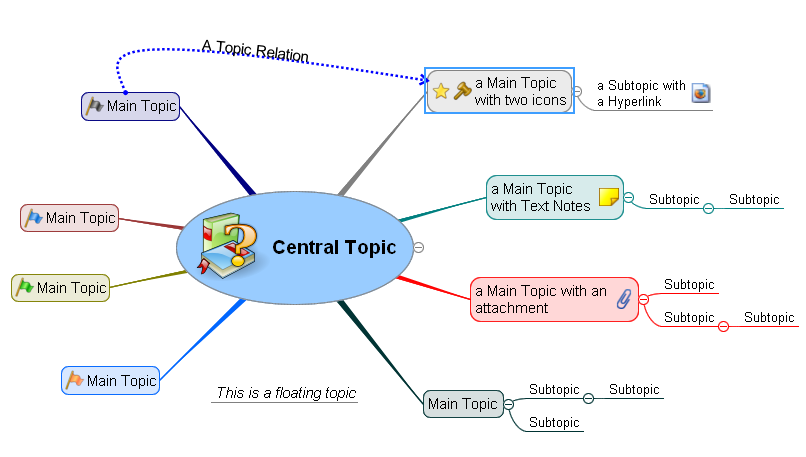 Fundamental Concepts Read It First Online Help For Mind Mapping